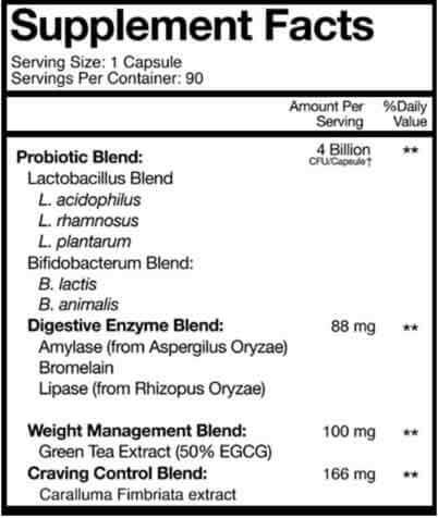 Bio X4 Ingredient Profile