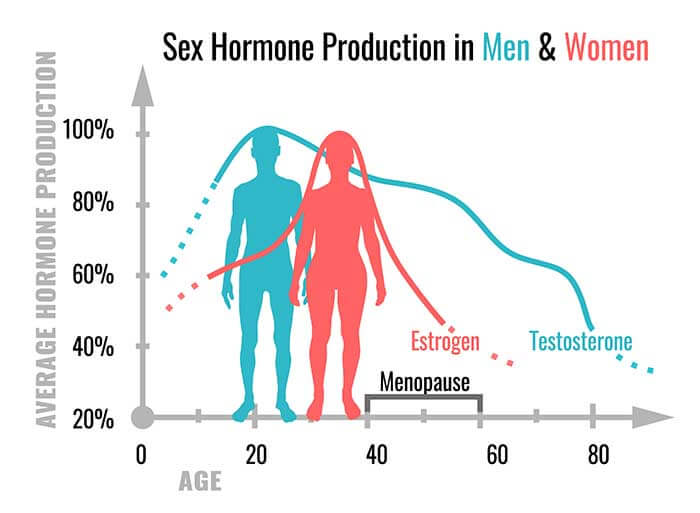 Testosterone in men and women